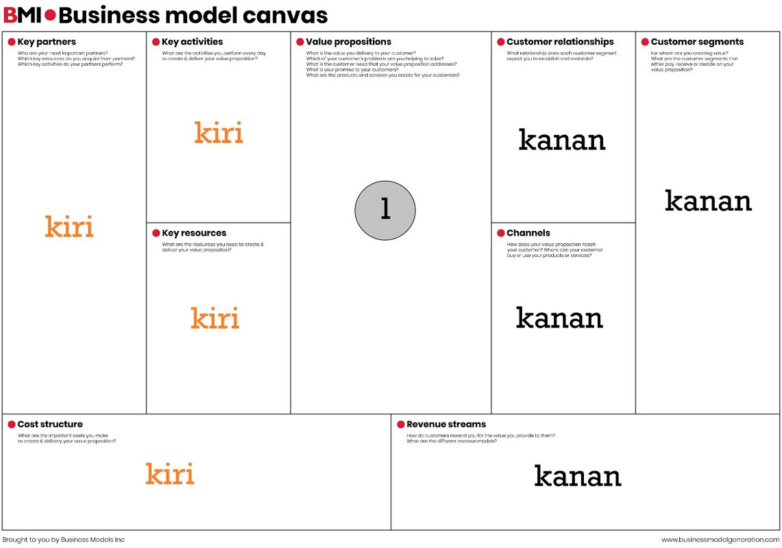 Pentingnya Business Model Canvas agar Bisnis Berkembang ...